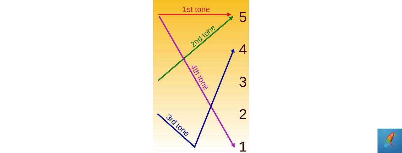 Pinyin Tone Levels