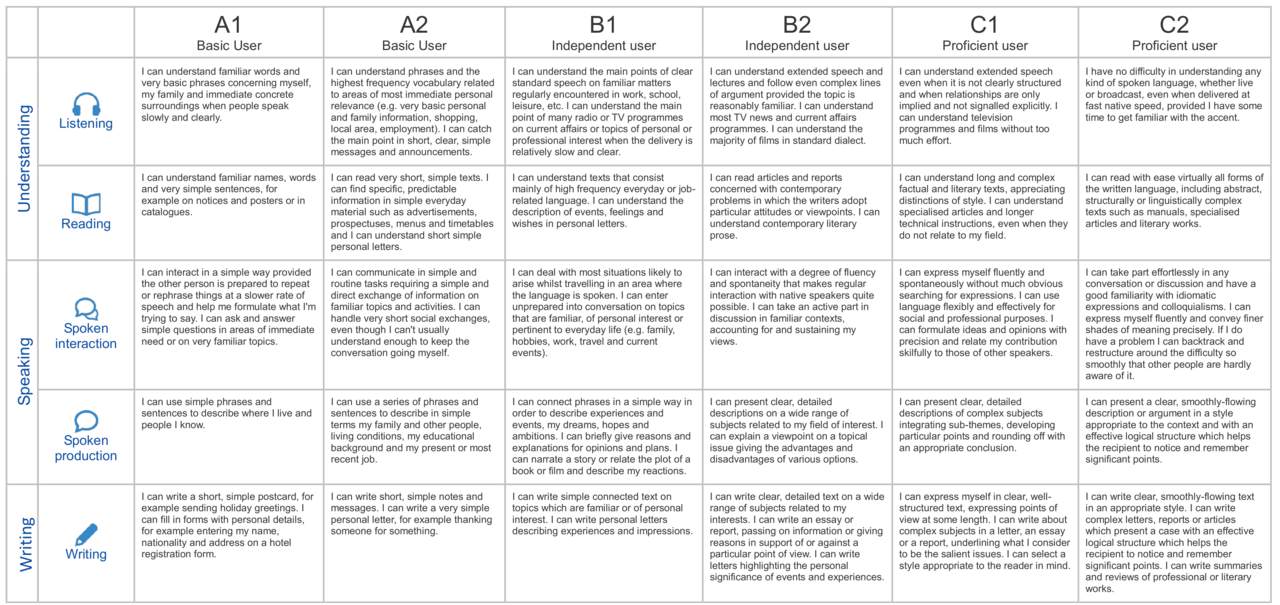 A1-C2 Levels CEFR