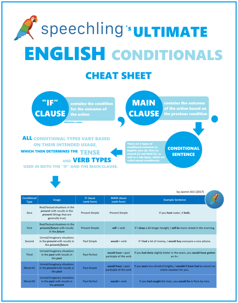 English Conditionals Cheat Sheet