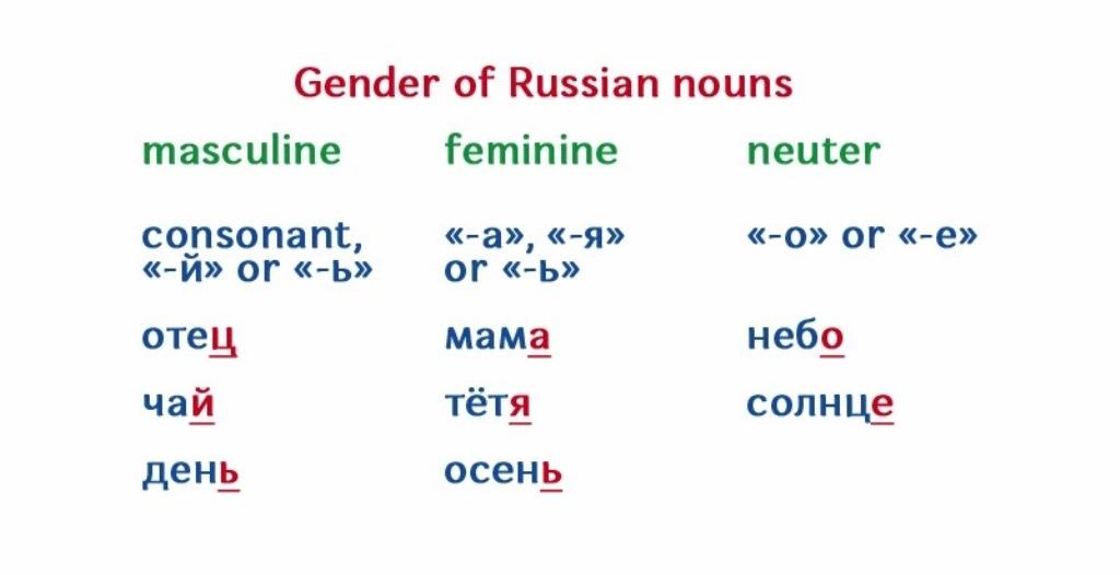 Genders in Russian