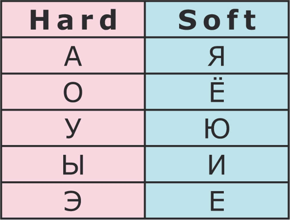 Vowels in Russian