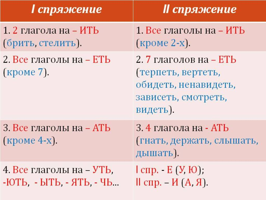 Regular Russian verbs