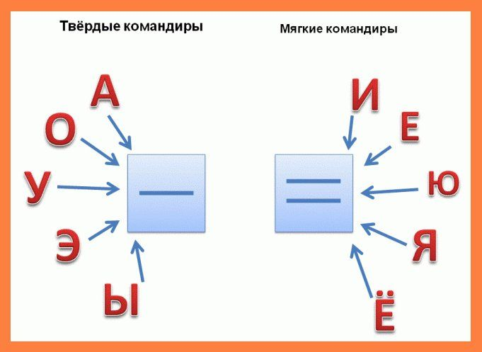 russian vowels