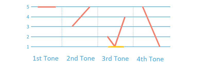 Chart of Mandarin tones including low 3rd tone
