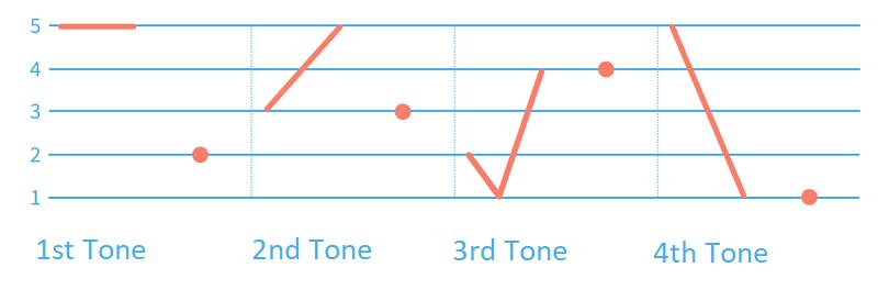 Chart of Mandarin tones including neutral tones