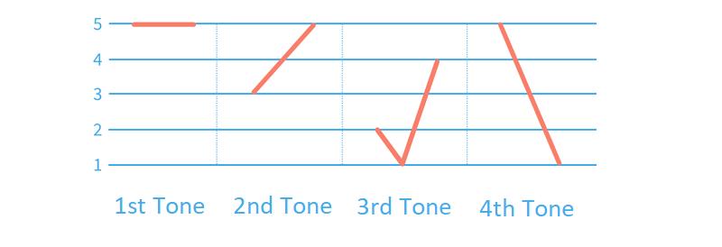 Chart of Mandarin tones